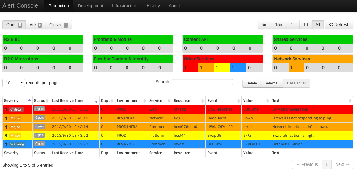Alerta - Alerta can be used in production or testing environments for watching over servers, processes, and job queues