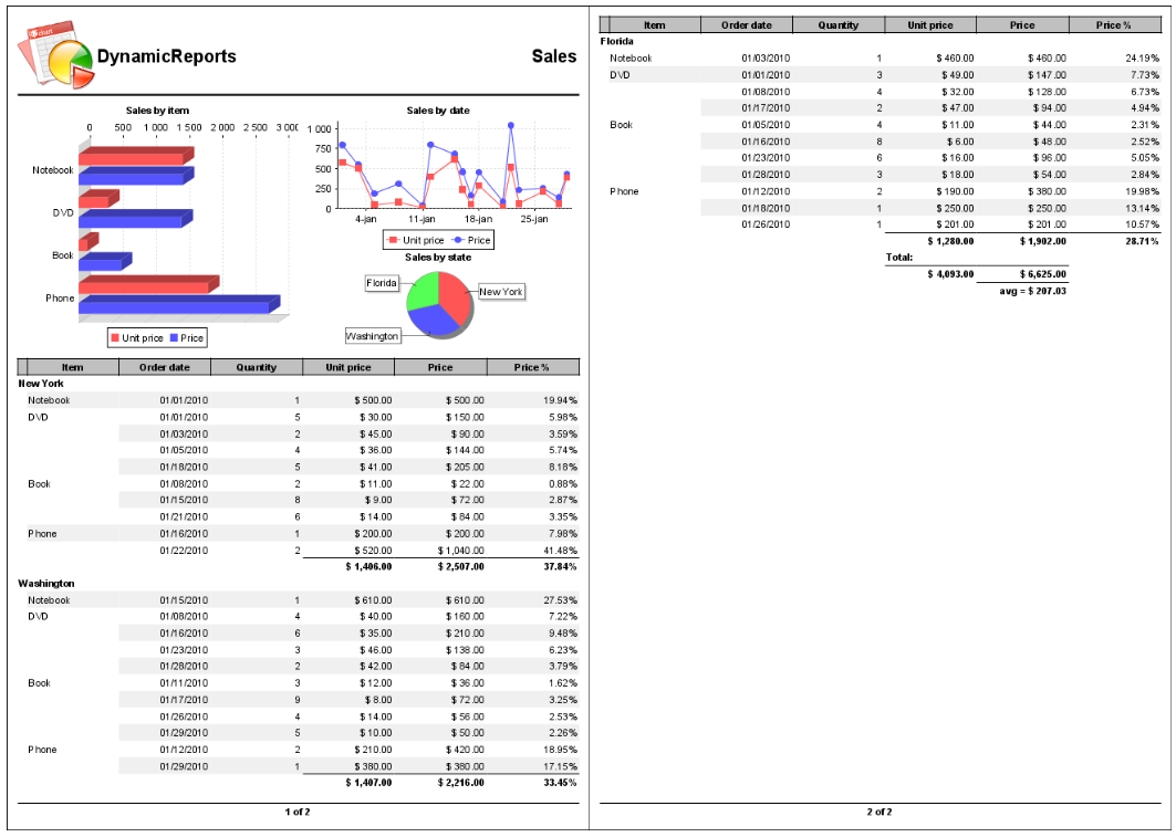 DynamicReports - Sales report