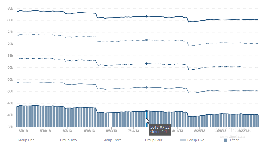 Ember Charts - For financial analysis operations, Ember Charts can be used for time series data as well