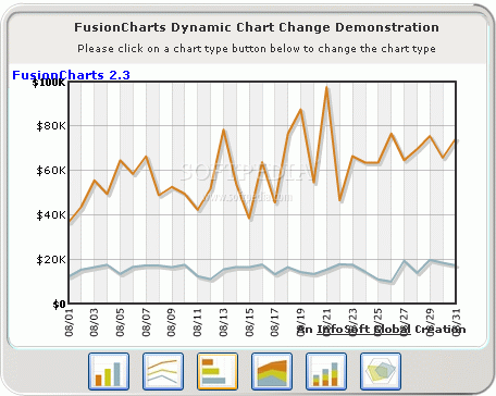 FusionCharts is a flash charting component that can be used to render data-driven & animated charts in your Web & dekstop applications and presentations. Its.