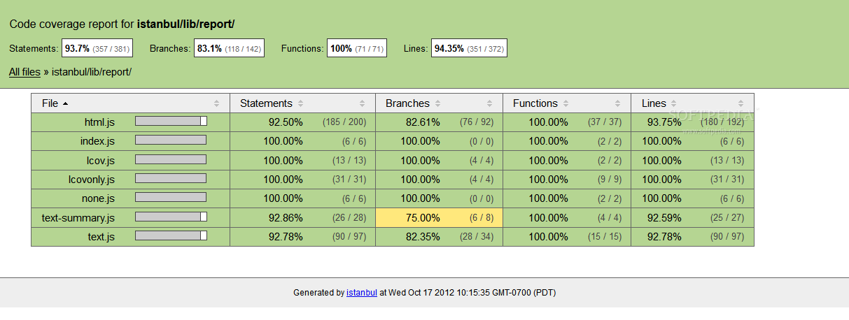 Istanbul - HTML code coverage report generated by Istanbul