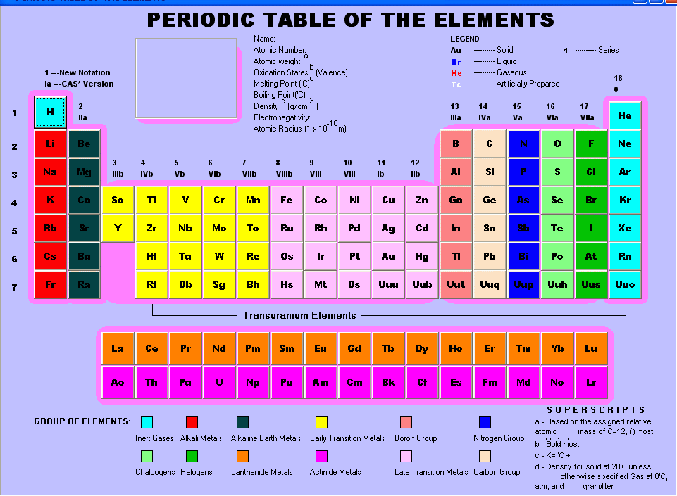 group names on periodic table images - Periodic Table Labeled Groups
