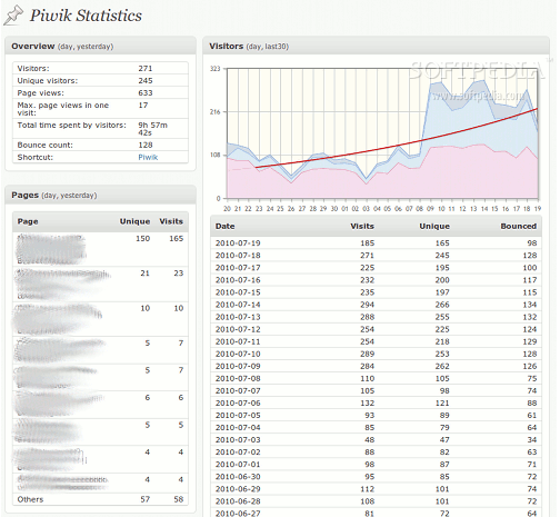 WP-Piwik - Piwik traffic stats will be available in the WP backend