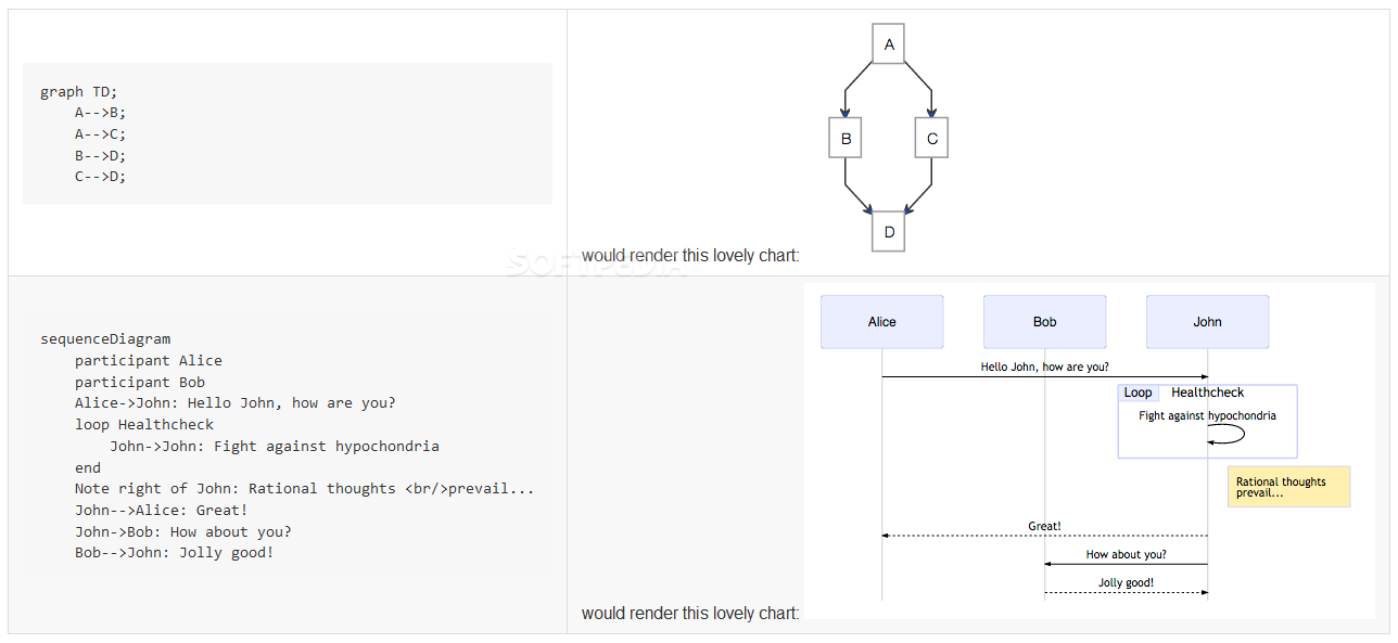 mermaid - mermaid takes the content of a Markdown file and converts it into a flow chart image