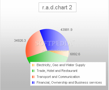 r.a.d.chart screenshot 3